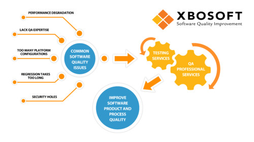 Software QA Consulting Services